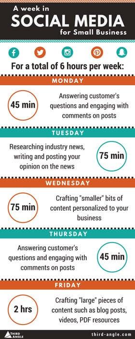 Social Media Weekly Organization of Social Media Tasks for Small Businesses