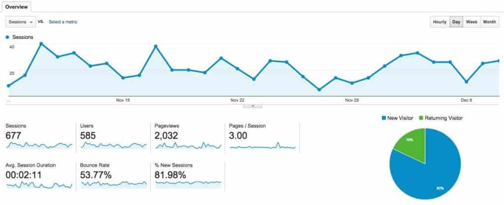 Example of a Google Analytics graph