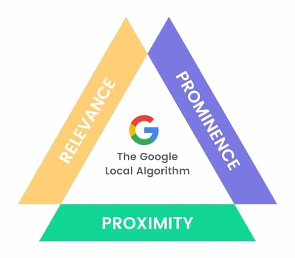 Image showing the role of Relevance, Prominence and Proximity in the Google Local Algorithm