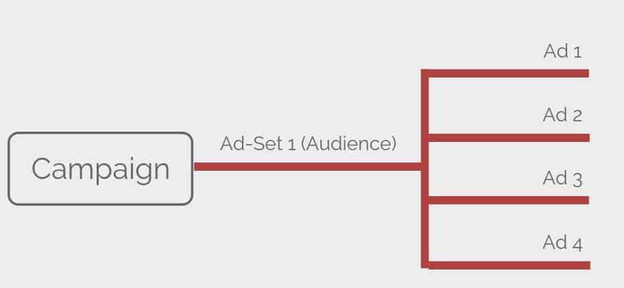 FB ad campaign strategy diagram