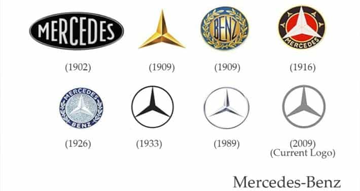 The Benz logo is so recognizable, it hasn't need to change too much over the years, nor does it need to display its name in the logo. One massive overhaul from the original logo to minor updates were necessary to maintain its presence and enhance its prestige.